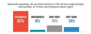 infographic overworked doctors